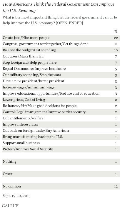 How Americans Think the Federal Government Can Improve the U.S. Economy, September 2013