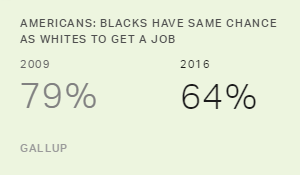Americans' Optimism About Blacks' Opportunities Wanes