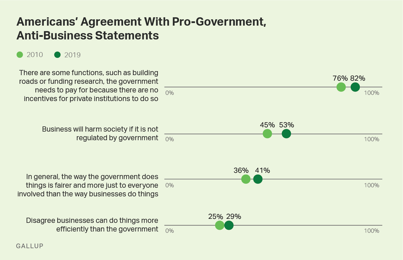 Line graph, 2010-2019. Americans agreement with four pro-government or anti-business statements.