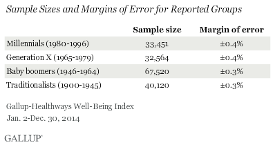 Sample Sizes and Margins of Error for Reported Groups