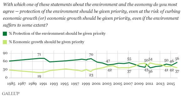 Trend: Should Protection of the Environment Be Given Priority, at the Risk of Curbing Economic Growth, or Should Economic Growth Be Given Priority, Even if the Environment Suffers?