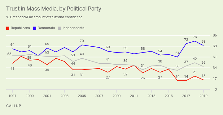 "Line graph. Percentages of Americans who have a ""great deal"" or ""fair amount"" of trust in the mass media since 1997, by party ID."