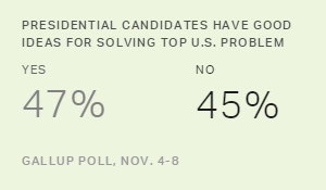 Candidates' Solutions to Top U.S. Problems Get Mixed Reviews