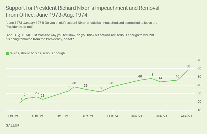 Line graph. Percentage of Americans in 1973 and 1974 who thought Nixon should be impeached and removed from office.