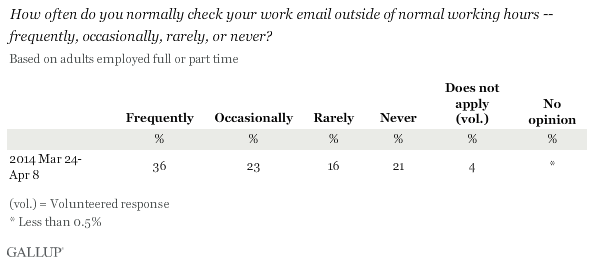 How often do you normally check your work email outside of normal working hours -- frequently, occasionally, rarely, or never?