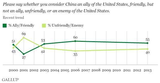 Trend: Please say whether you consider China an ally of the United States, friendly, but not an ally, unfriendly, or an enemy of the United States.