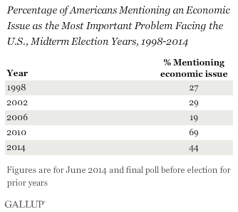 Percentage of Americans Mentioning an Economic Issue as the Most Important Problem Facing the U.S., Midterm Election Years, 1998-2014