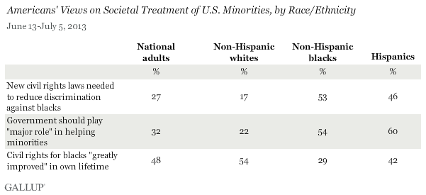 Americans' Views on Societal Treatment f U.S. Minorities, by Race/Ethnicity, June-July 2013