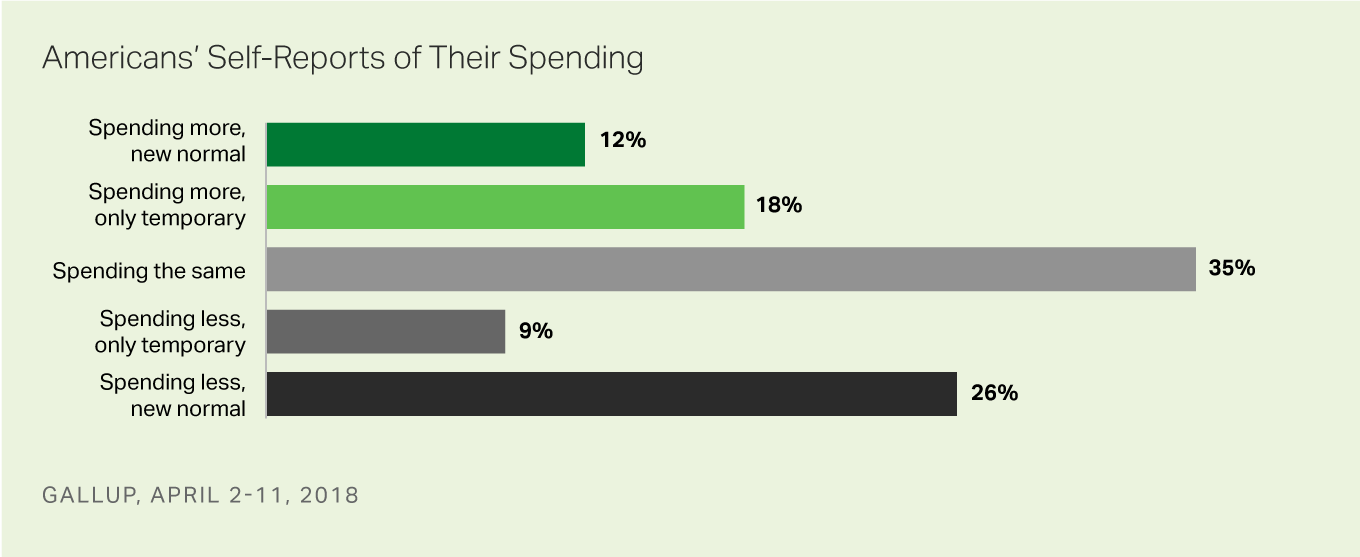 Bar graph: Americans' self-reports of their spending and whether this is temporary or new normal, 2018. 26% are spending less as new normal.