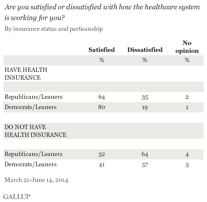 Are you satisfied or dissatisfied with how the healthcare system is working for you? By insurance status and partisanship, March-June 2014