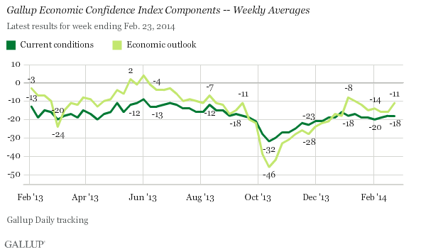 Gallup Economic Confidence Index Components -- Weekly Averages