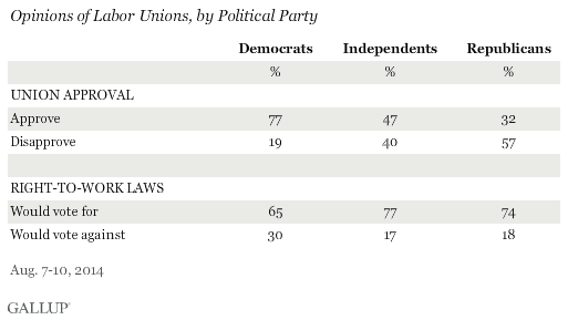 Opinions of Labor Unions, by Political Party