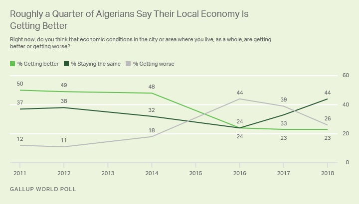 Line graph. About one in four Algerians in the past several years have said their local economy is getting better.