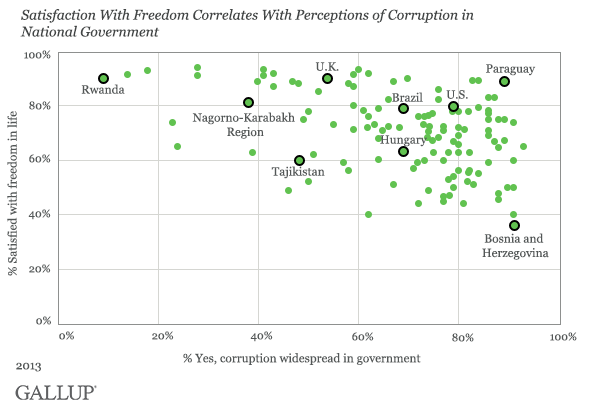 freedom and governement corruption corrrelate