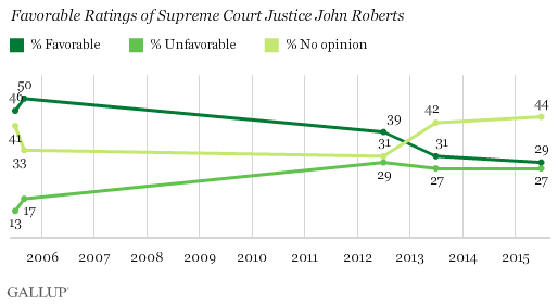 Trend: Favorable Ratings of Supreme Court Justice John Roberts