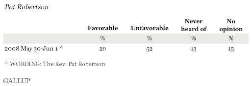 Favorability Ratings of Pat Robertson