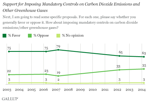 Trend: Support for Imposing Mandatory Controls on Carbon Dioxide Emissions and Other Greenhouse Gases