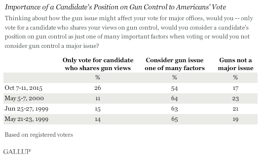 Trend: Importance of Candidates' Position on Gun Control to Vote