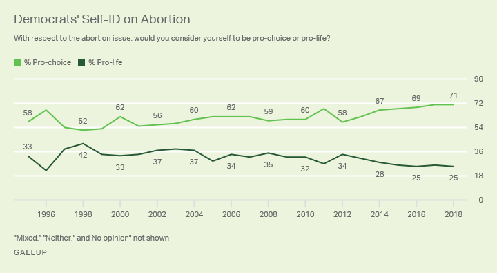 Line graph. The percentages of Democrats who identify as pro-choice and pro-life from 1995-2018.