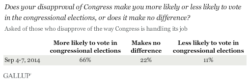 Does your disapproval of Congress make you more likely or less likely to vote in the congressional elections, or does it make no difference?