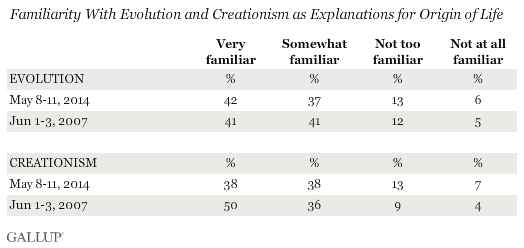 Familiarity With Evolution and Creationism as Explanations for Origin of Life, May 2014