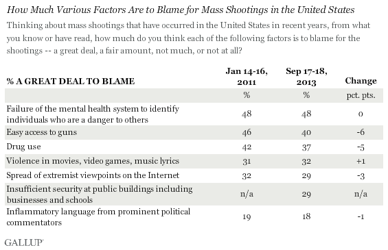 How Much Various Factors Are to Blame for Mass Shootings in the United States, 2011 and 2013 results