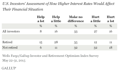 U.S. Investors' Assessment of How Higher Interest Rates Would Affect Their Financial Situation