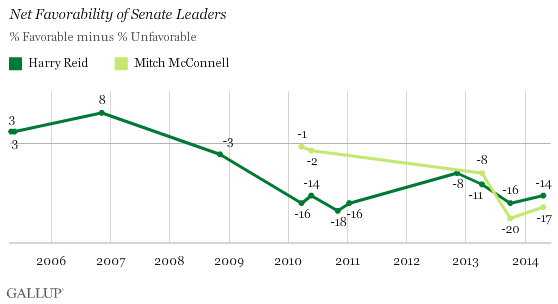 Net Favorability of Senate Leaders