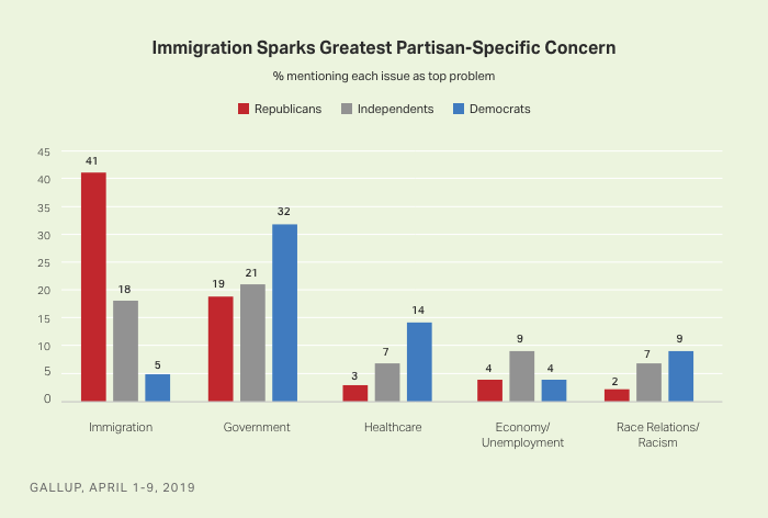 Bar graph. Top 5 U.S. problems, April 2019, by party. Immigration is top problem for Republicans; government for Democrats.