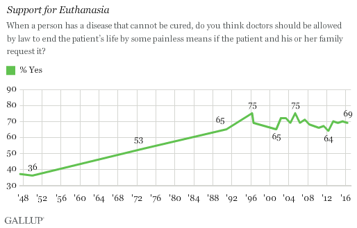In U Still Solid s Majority Acceptable To Euthanasia