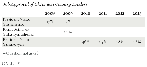 Job approval of Ukrainian country leaders
