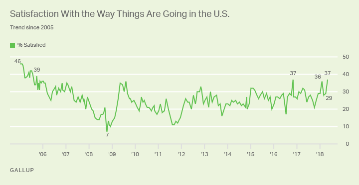 Satisfaction with way things are going in the U.S. from 2005.