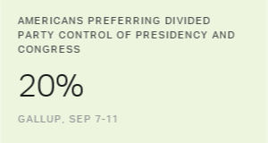 In U.S., Preference for Divided Government Lowest in 15 Years