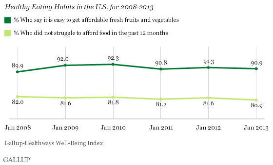 Healthy Eating Habits in U.S. for 2008-2013
