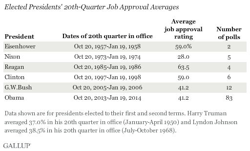 Elected Presidents' 20th-Quarter Job Approval Averages