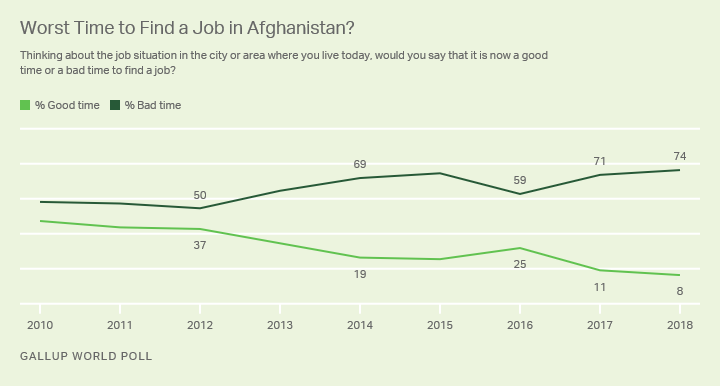 Line graph. Perceptions of the job market in Afghanistan since 2010.