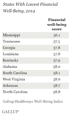 States with the lowest financial well-being