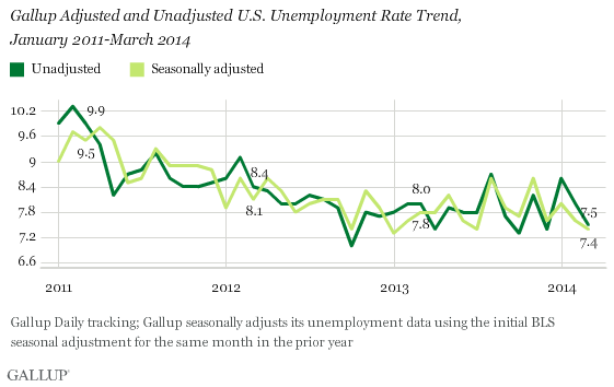 Adjusted and Unadjusted U.S. Unemployment Rate Trend