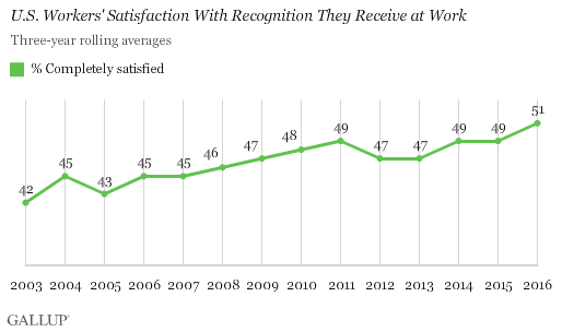 Trend: U.S. Workers' Satisfaction With Recognition They Receive at Work