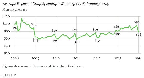 Average Reported Daily Spending -- January 2008-January 2014
