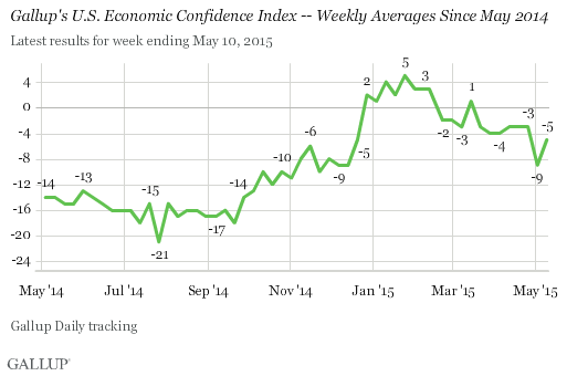 Gallup's U.S. Economic Confidence Index -- Weekly Averages Since May 2014
