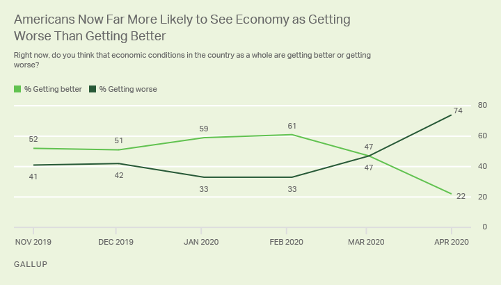 Line graph. Americans are now far more likely to say the economy is getting worse than getting better.
