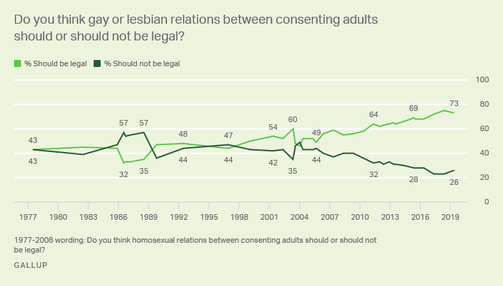 Line graph: Legality of gay or lesbian relations, trend since 1977. In 2019, 73% say should be legal, 26% illegal.