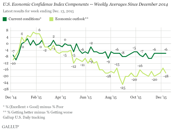 U.S. Economic Confidence Index Components -- Weekly Averages Since December 2014