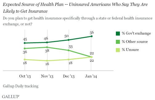 Trend: Expected Source of Health Plan -- Uninsured Americans Who Say They Are Likely to Get Insurance