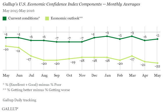 Gallup's U.S. Economic Confidence Index Components -- Monthly Averages