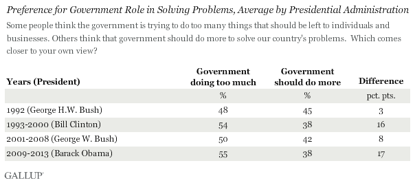 Preference for Government Role in Solving Problems, Average by Presidential Administration