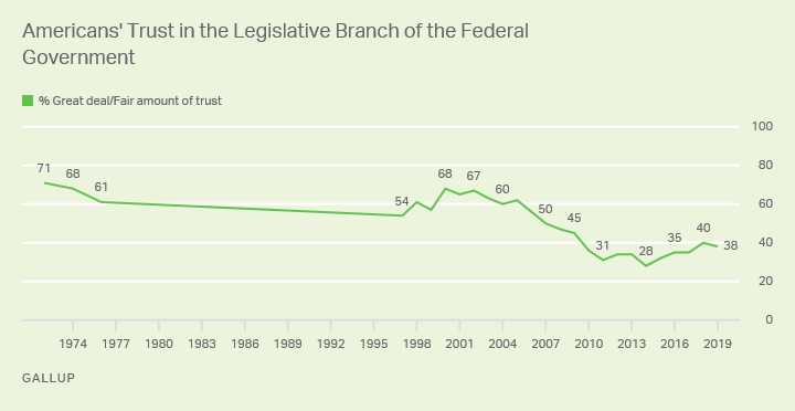 Line graph. The 38% of Americans who trust the legislative branch is on the low end of what Gallup has measured since 1972.