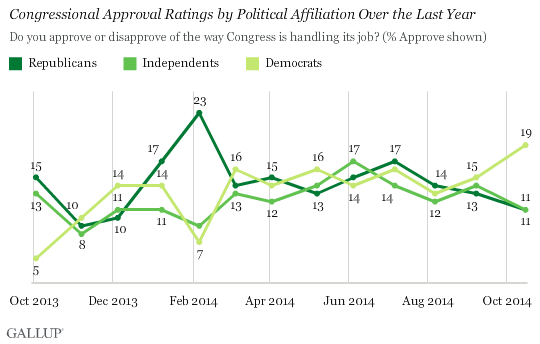 Congressional Approval Ratings by Political Affiliation Over the Last Year