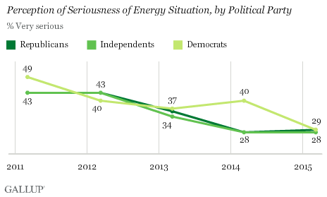 Perception of Seriousness of Energy Situation, by Political Party, 2011-2015